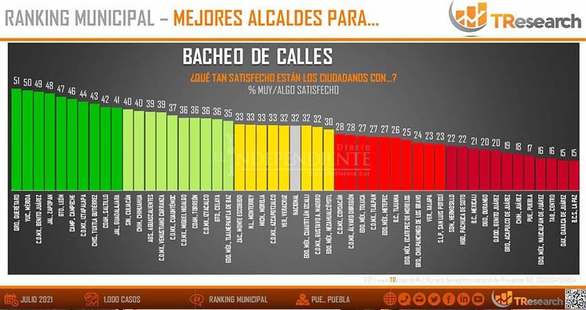 """En """"bacheo"""", el peor alcalde es Rubén Muñoz de La Paz: Encuesta"""